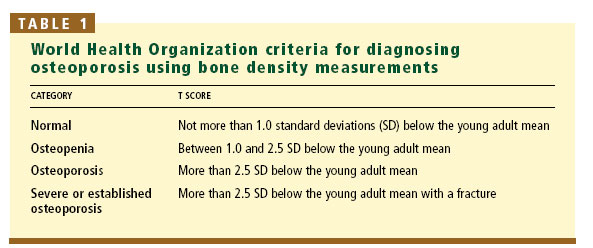 the nature diagnosis symptoms and treatment of osteoprosis